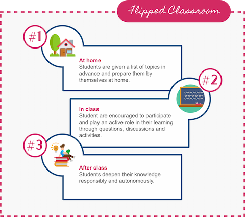 The flipped classroom, turning the classroom on its head